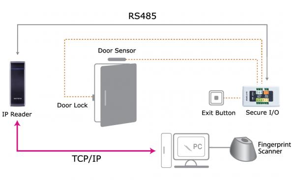 Secure I/O 2-197